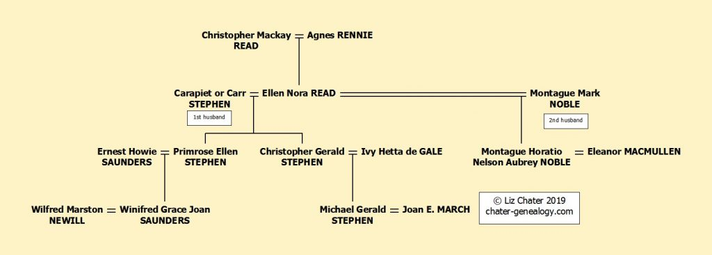 Ellen Nora Read family tree, showing both her marriages.
